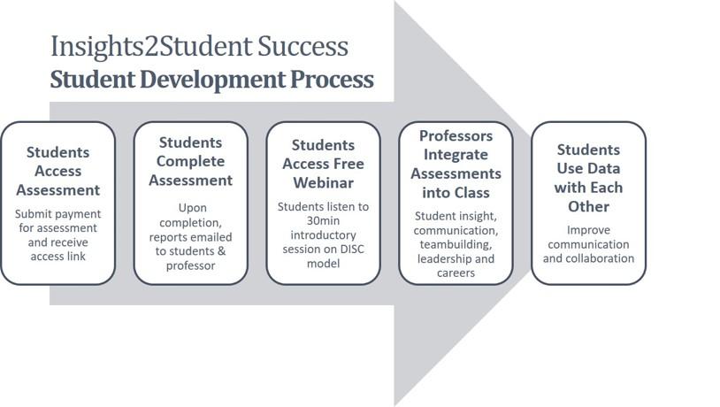StudentDevelopmentProcess